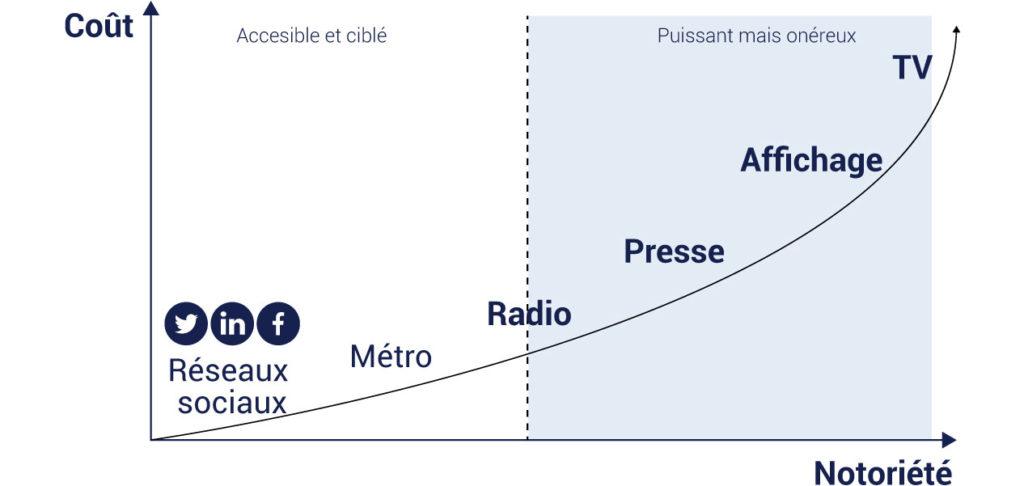 infographie diagramme des réseaux sociaux